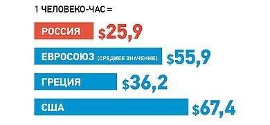 Производительность труда в России на самом деле выше, чем в Европе и в США