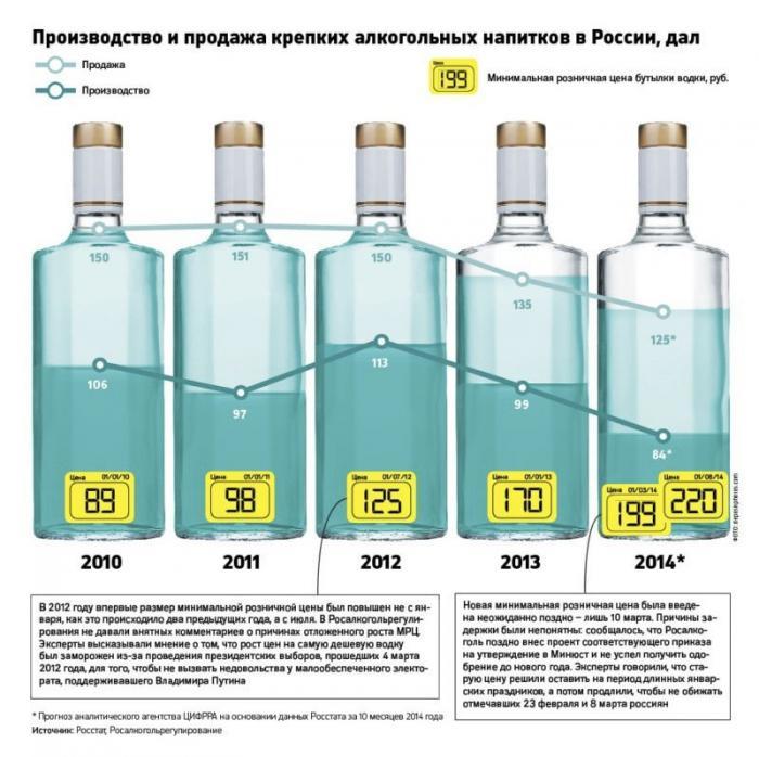 ВРоссии обвалились продажи спиртного и вдвое сократилось количество алкоголиков
