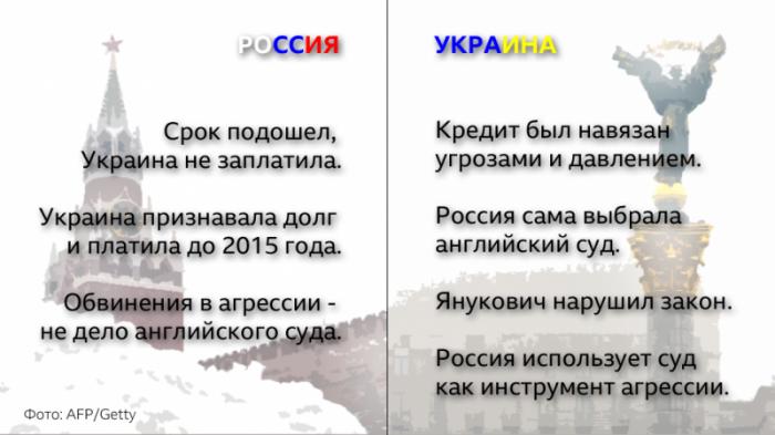 BBC вместо английского суда уже присудила победу Украине в деле по 3 млрд долга