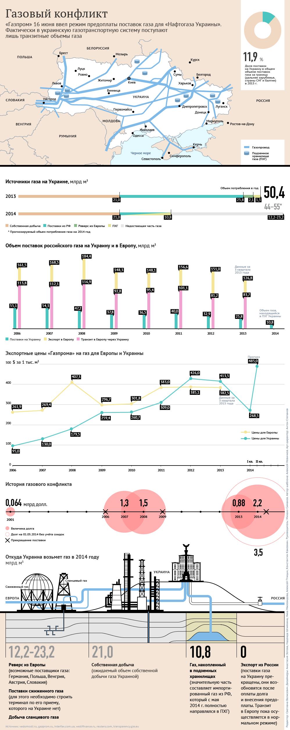 Премьер Словакии: поставки газа из РФ в страну сократились наполовину