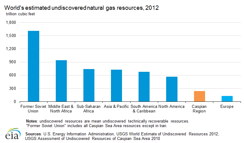 undiscovered_natural_gas_resources
