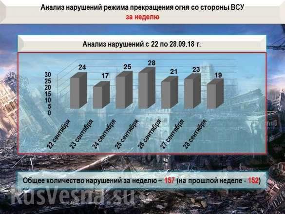 Военная ситуация в ДНР. Каратели готовят теракты на объектах химической промышленности