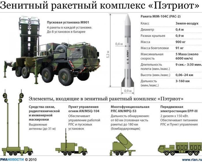 Американский «Пэтриот» оказался жалкой копией российского комплекса С-300