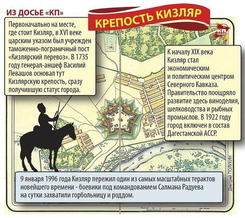 Крепость Кизляр Фото: Дмитрий ПОЛУХИН