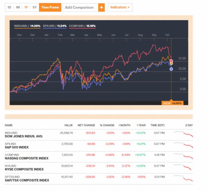 Все основные биржевые индексы США рушатся