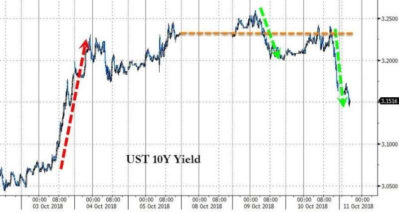 Индексы Азии валятся вслед за индексами США