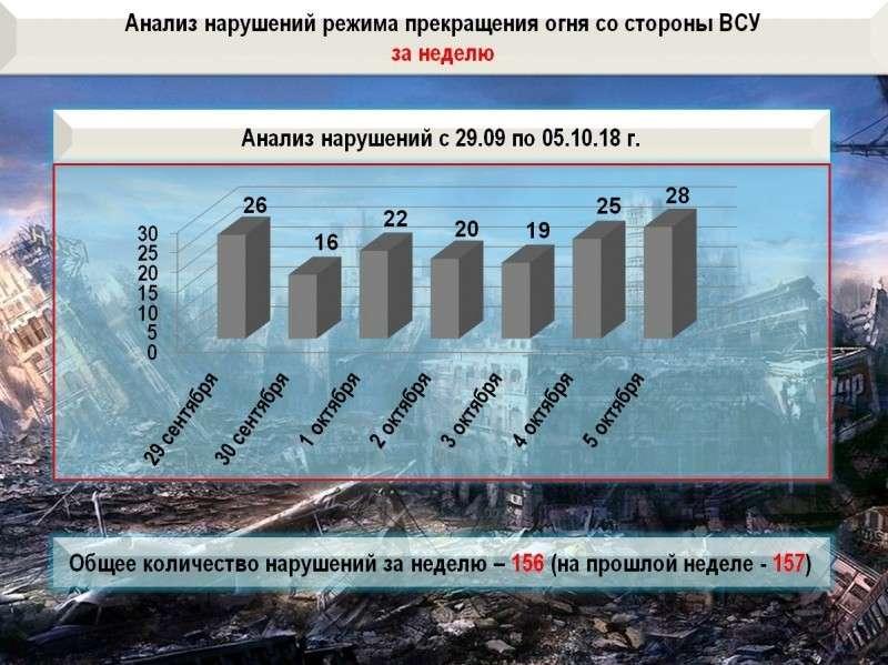 Сводка о событиях в ДНР и ЛНР за неделю 29.09.18 – 05.10.18
