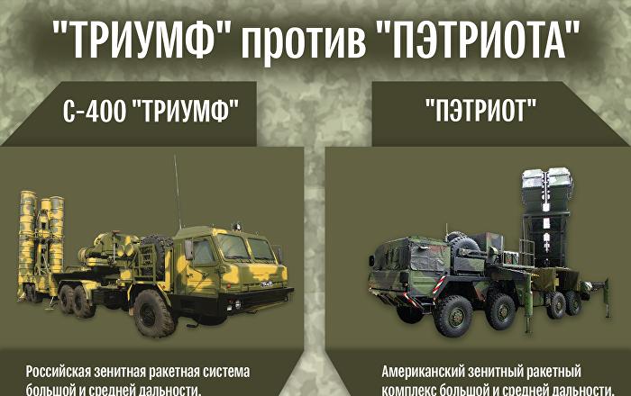 """Почему стали покупать русский """"С-400"""", а не Patriot"""