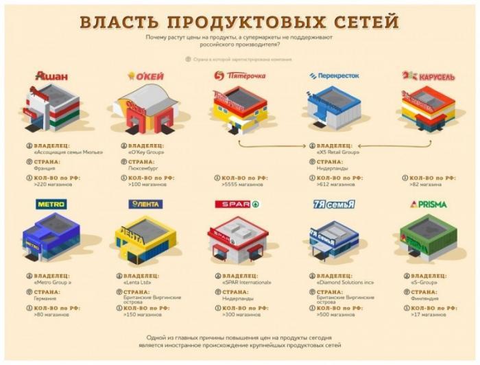 Гипермаркеты в России функционируют, как огромные фабрики по вывозу прибыли из страны
