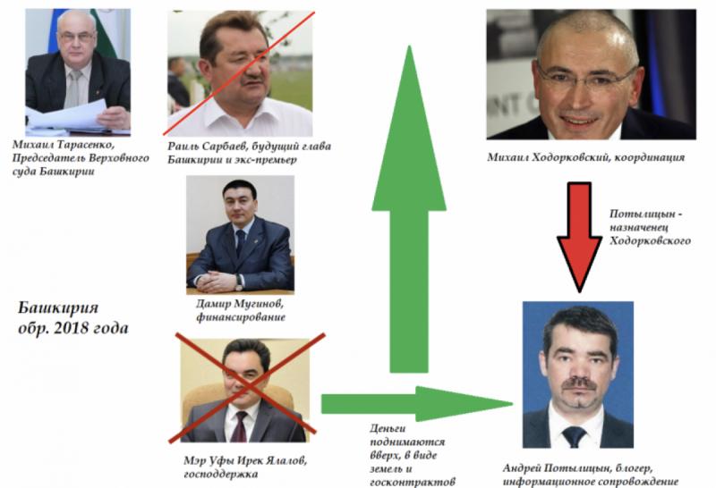 Башкирия. Как Дамир Мугинов строил свою империю. Вы легко догадаетесь, как