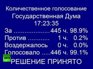 Госдума приняла конституционный закон о порядке включения Крыма и Севастополя в РФ