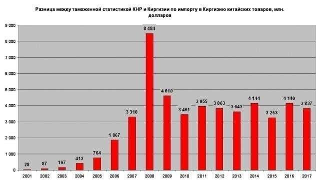 Контрабанда в Киргизии: почему местная элита бесится после замечаний ЕАЭС
