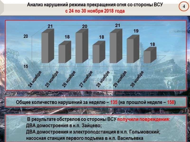 Сводка о событиях в ДНР и ЛНР за неделю: на Донбассе уничтожена техника и ракеты ВСУ