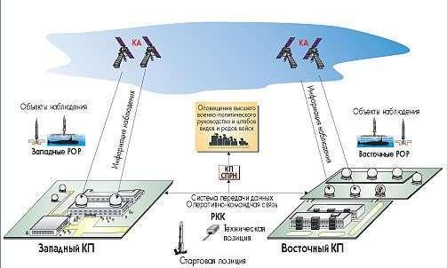Россия создает космическую систему обнаружения ракетных пусков