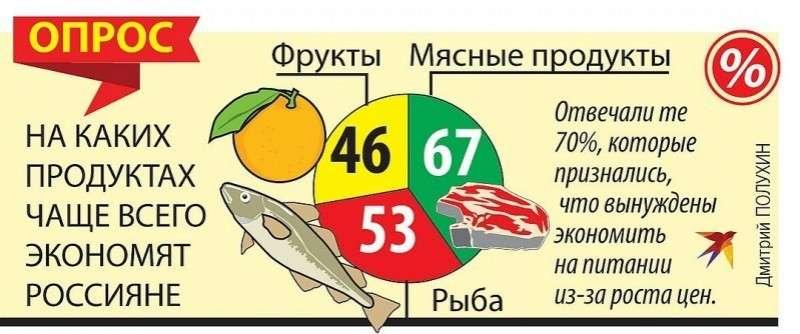 Опрос. На каких продуктах чаще всего экономят россияне?