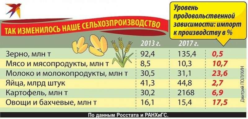 Так изменилось наше сельхозпроизводство.