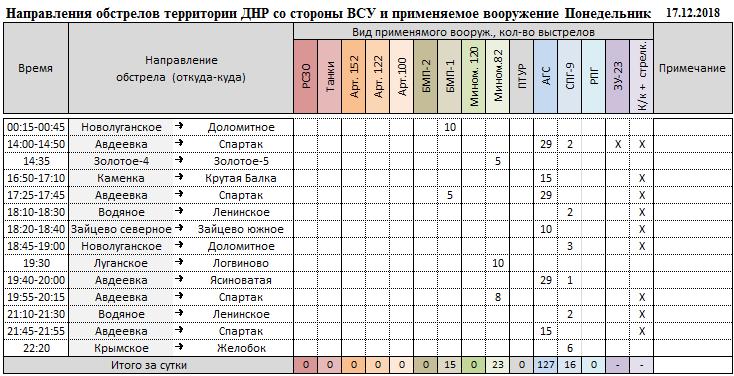Сводка о событиях в ДНР и ЛНР за неделю 26.12.18