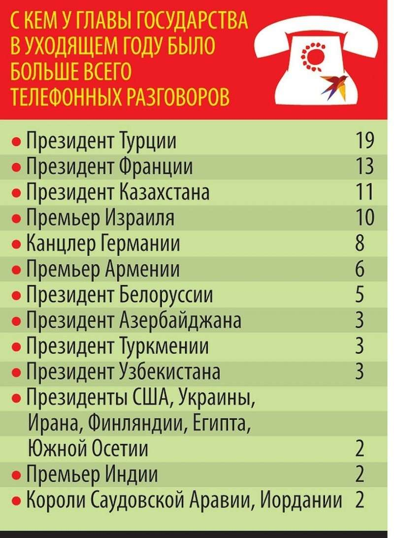 С кем у главы государства в уходящем году было больше всего телефонных разговоров.