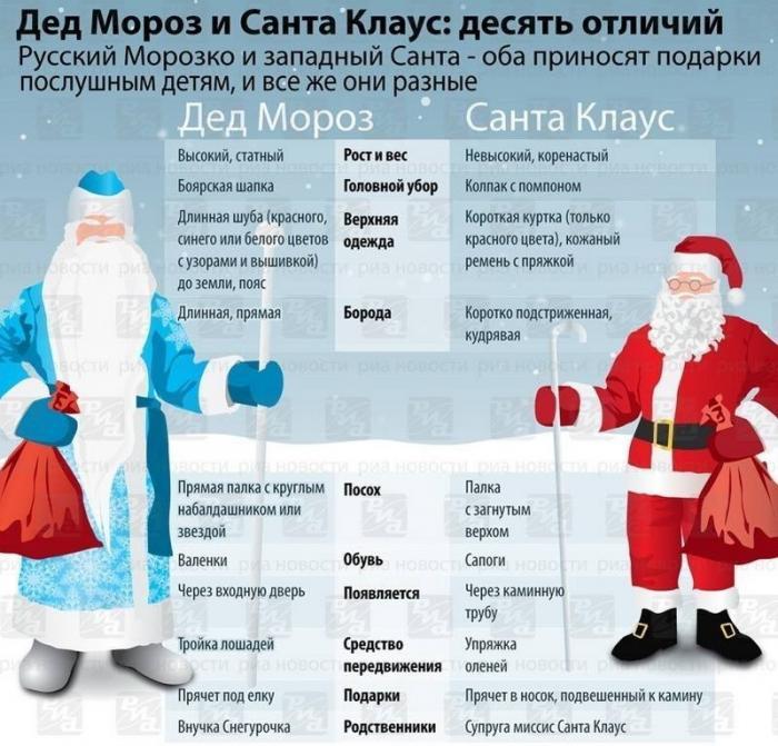 Как отличить русского Деда Мороза от западного Санта-Клауса?