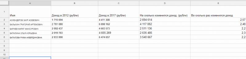 Как увеличились доходы депутатов Единой России за 5 лет или