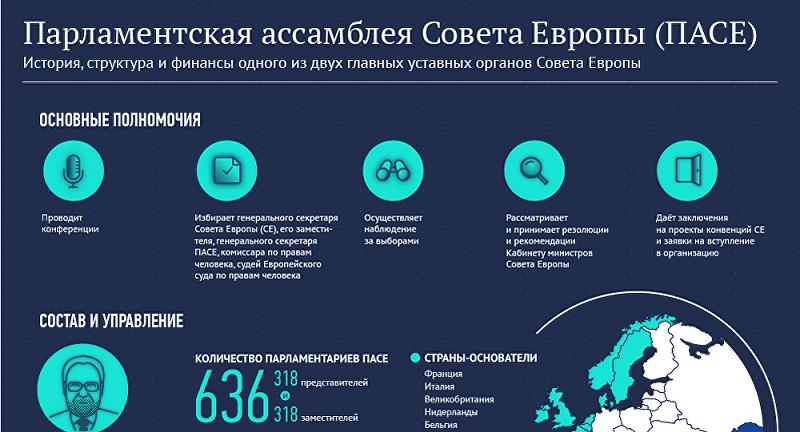 Названы условия возвращения работы российской делегации в ПАСЕ