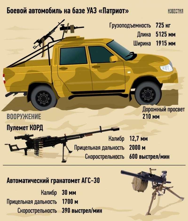 Российские УАЗы в Сирии охотятся за террористами