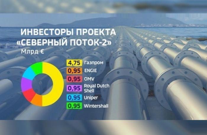 «Северный поток-2» уже не остановят даже санкции США – заявил глава МИД Германии Хайко Мас