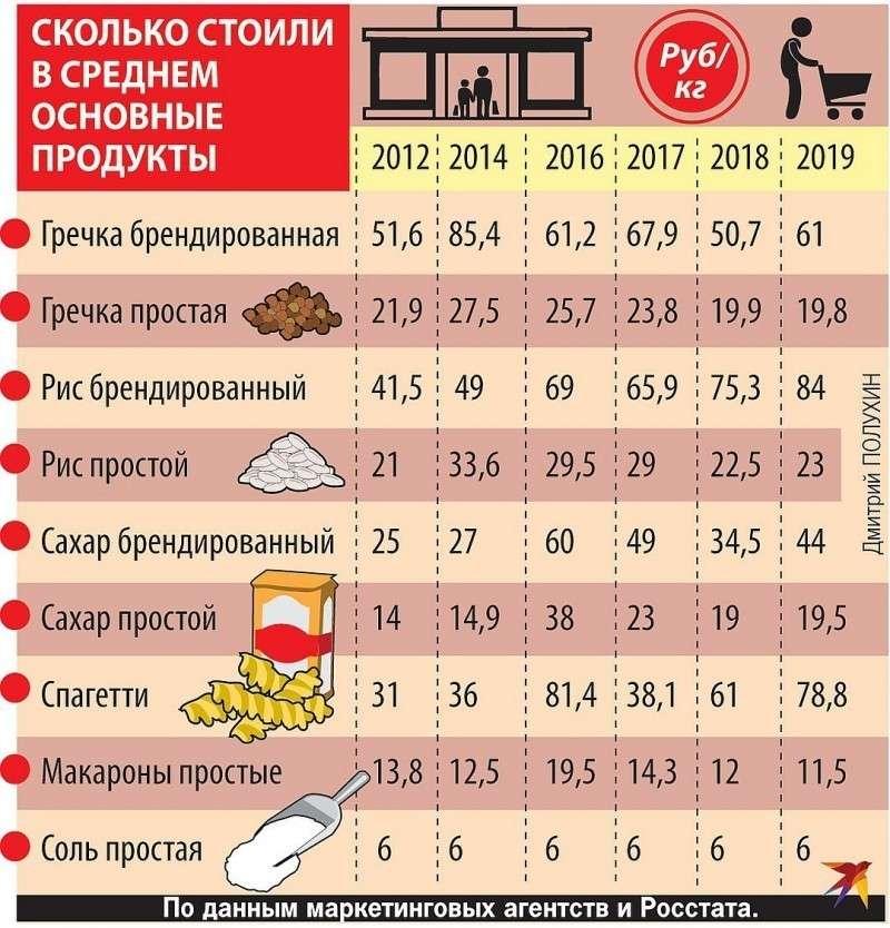 Сколько стоили в среднем основные продукты.