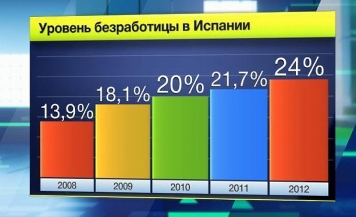 Испания 10 месяцев без правительства, итоги: экономика растет, безработица упала до 18,9%