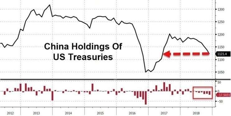 Россия и Китай избавляются от госдолга США, наращивая золотые запасы