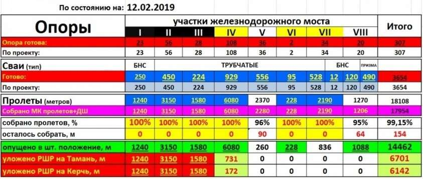 Строительство железнодорожной части Крымского моста по состоянию на февраль 2019 года
