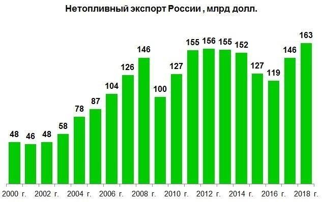 Нетопливный экспорт России в 2018 году достиг абсолютного рекорда