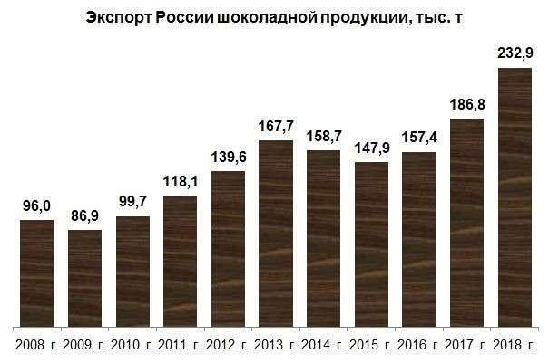 Российский экспорт шоколадной продукции в 2018 г. достиг нового рекорда, превысив 230 тыс. т
