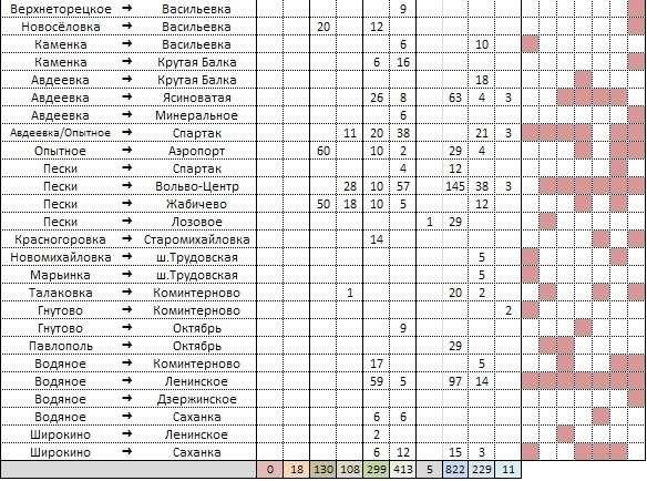 Сводка о событиях в ДНР и ЛНР за неделю 08.02.19 – 14.02.19