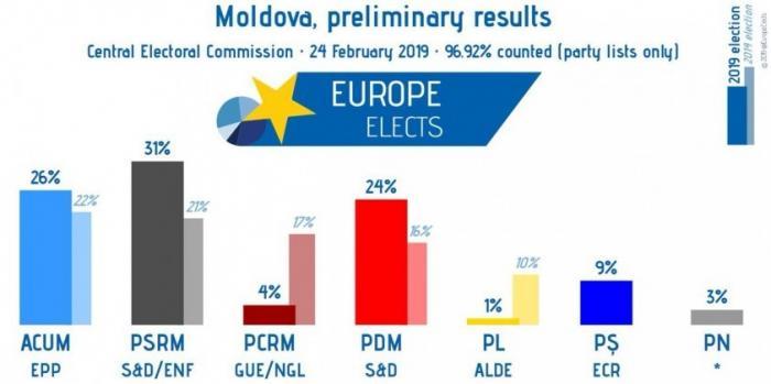Предварительные итоги выборов в Молдавии