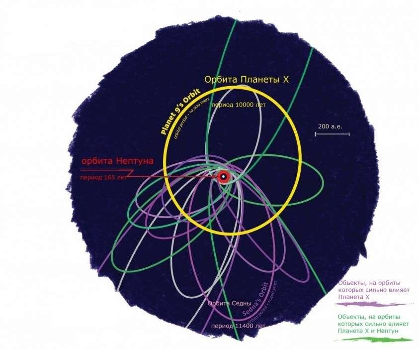 Она существует: найдены новые доказательства реальности Планеты X (ФОТО)