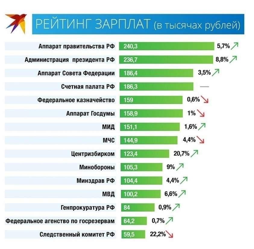 Кто из чиновников России получает больше всех?