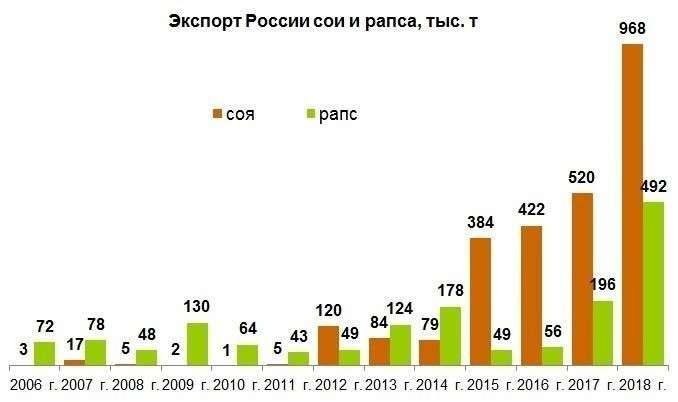 Экспортные достижения АПК России в 2018 г. Часть 1: растениеводство