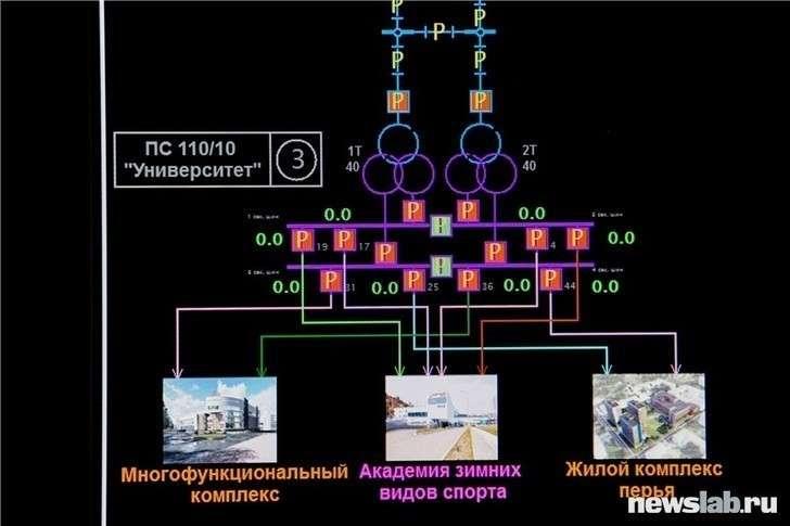 В Красноярске представили уникальный Центр управления сетями