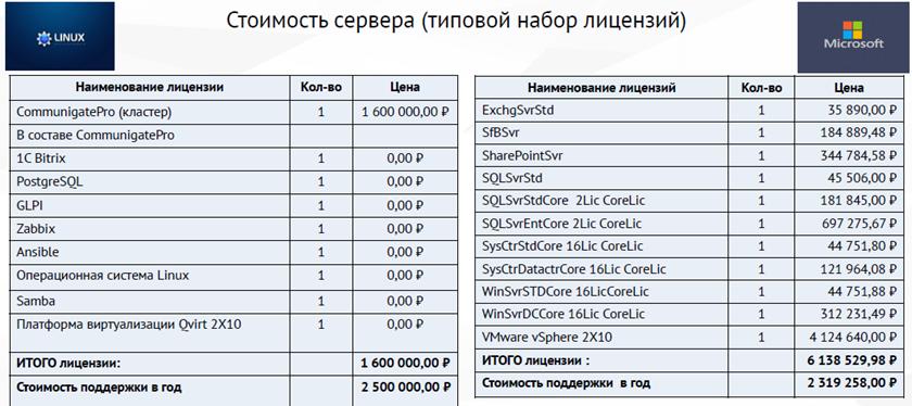 Импортозамещение в IT России – как надо?