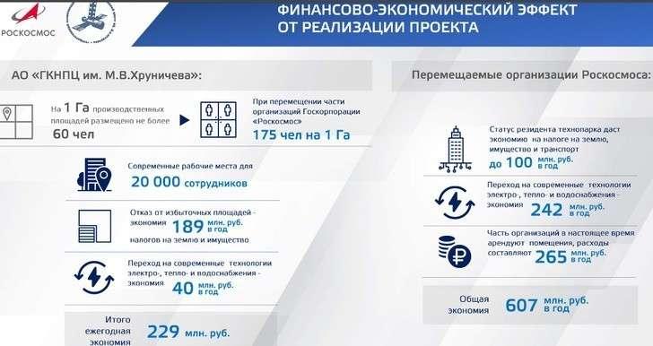 «Роскосмос» приступил к созданию Национального космического центра