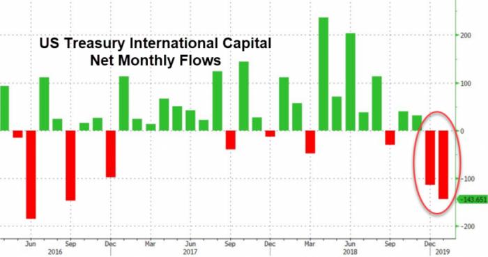 Отток иностранного капитала из США обновил рекорд с февраля 2009 года