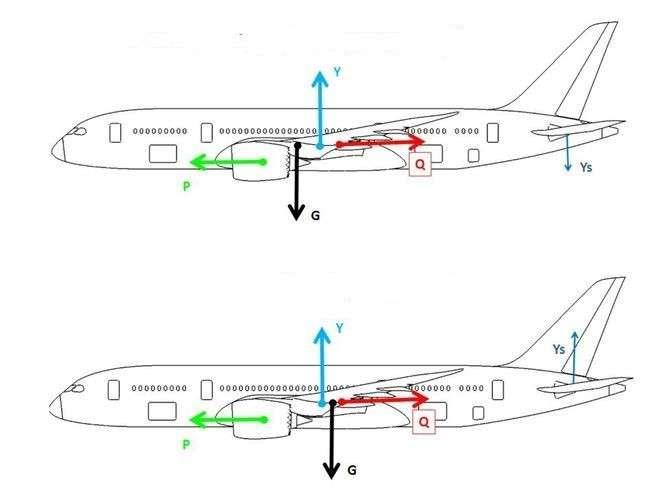 Как быстро Boeing 737 MAX очнётся после международного провала?
