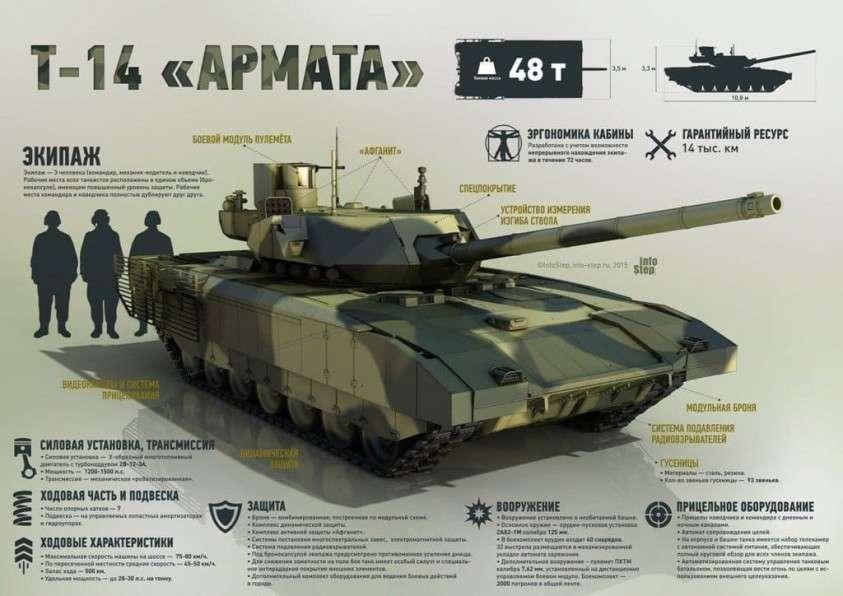российские танки, танк армата, танк т-14, объект 148