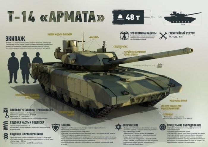 Чудо-орудие «Арматы» Т-14: пушка 2А82-1М – против лома нет приема