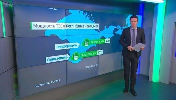 Энергосистема Крыма : итоги первой пятилетки в составе России