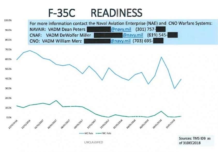 F-35 не перестаёт удивлять Россию хорошими новостями