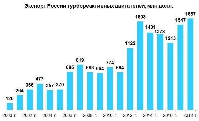 Экспортные достижения машиностроения России в 2018 г. Часть 2: оборудование и техника