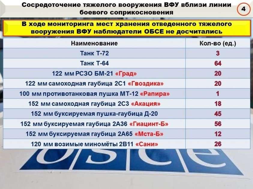 Сводка о военных событиях в ДНР и ЛНР за неделю 15.03.19 – 21.03.19 от военкора Маг