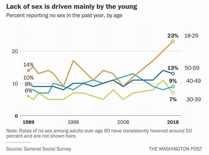 Молодежь США массово отказывается от размножения, уходя в виртуальный мир